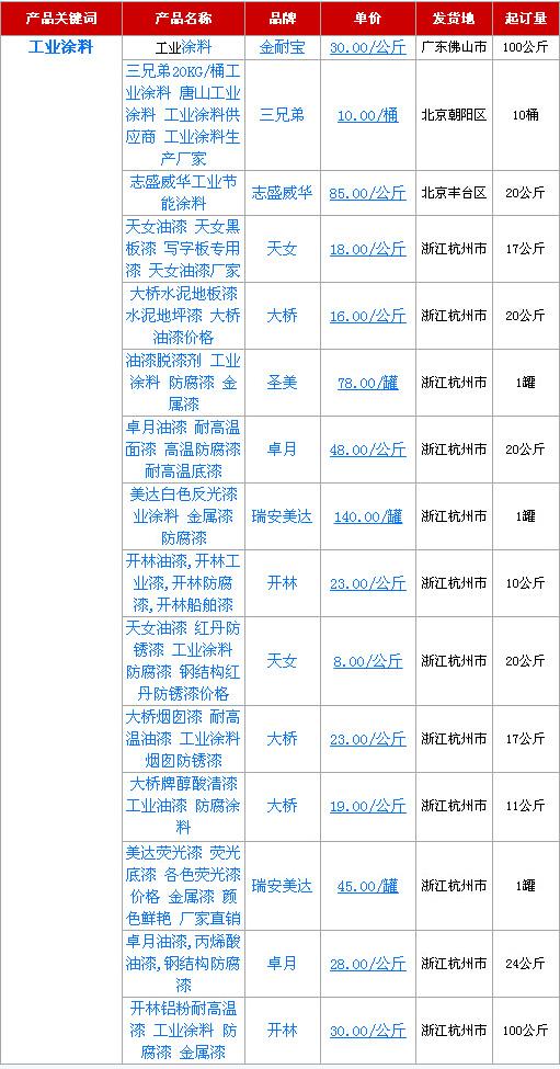 2015年5月20日工业涂料产品报价