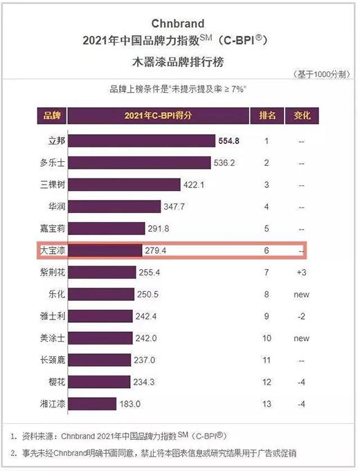 大宝漆连续十年入榜中国品牌力指数SM(C-BPI)品牌排名